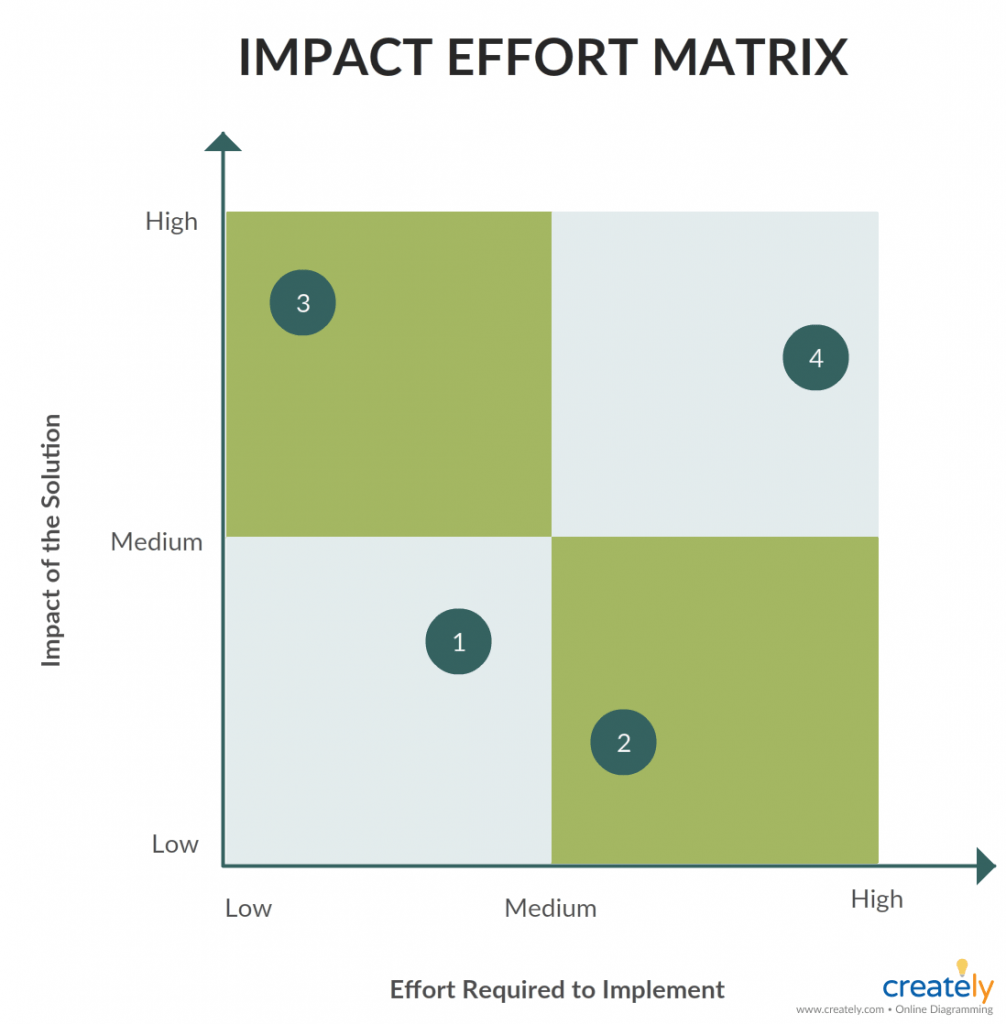 Impact Effort Matrix To Select The Most Practical