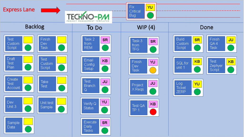 What Is A Kanban Board And How Do You Use It Free