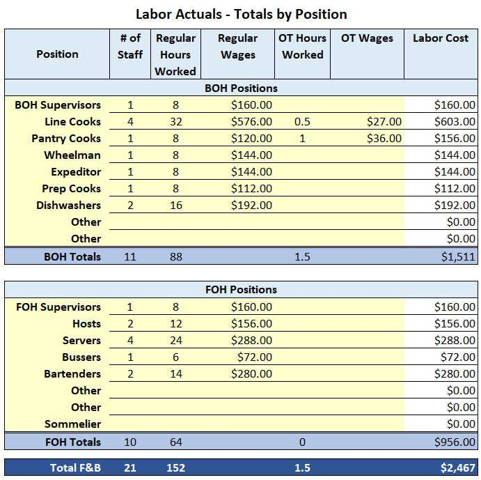 Restaurant Labor Cost Excel Template Chefs Resources