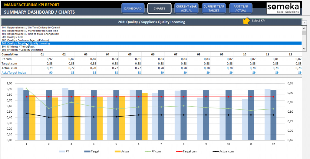 Manufacturing KPI Dashboard Production KPI Dashboard