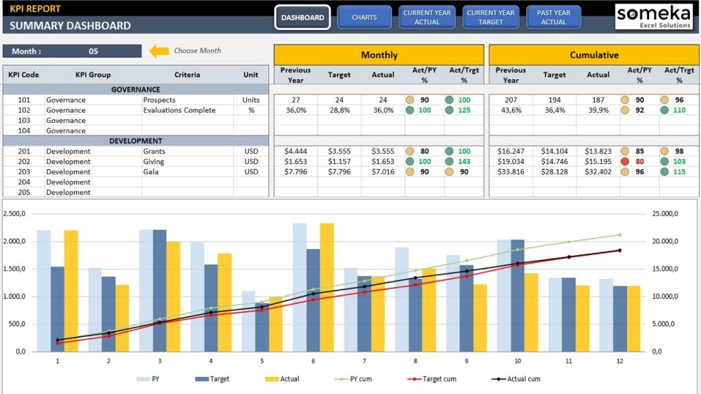 Manufacturing KPI Dashboard Ready To Use Excel Template
