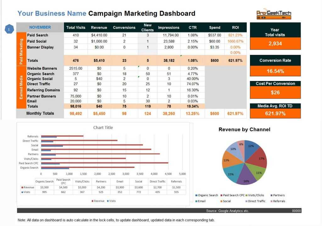 Digital Campaign Marketing Dashboard Excel Template