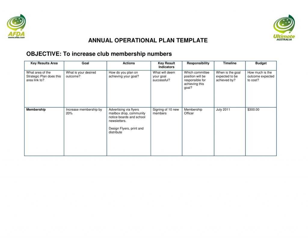 11 Annual Operational Plan Template Examples PDF Word