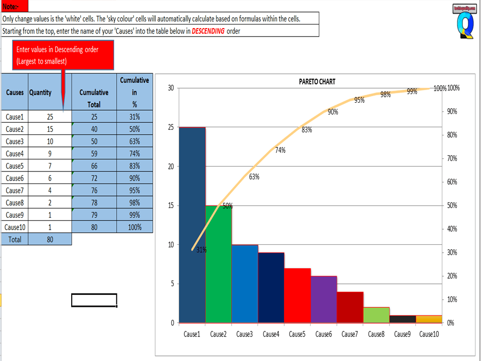 Pareto Chart Excel Template Download The Pareto Chart