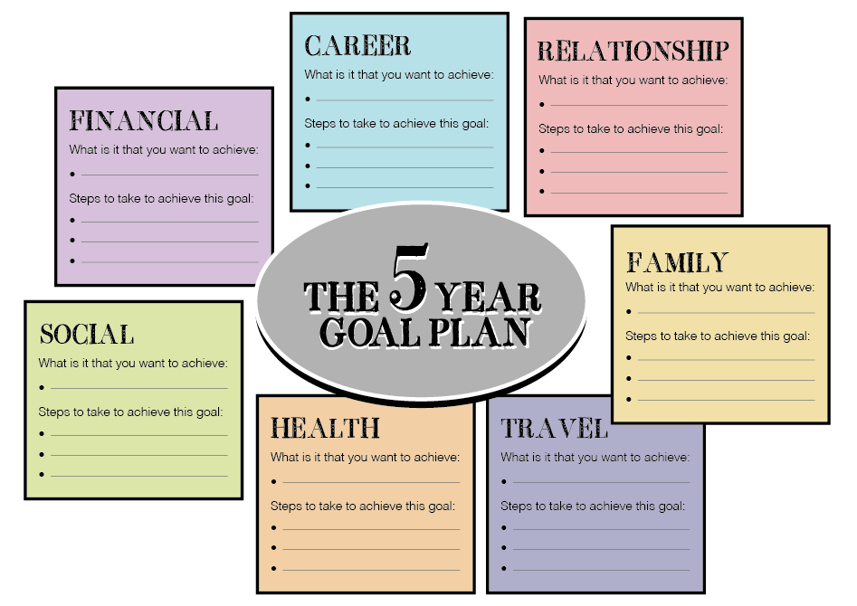 Directions Please Life Plan Template Goals Template