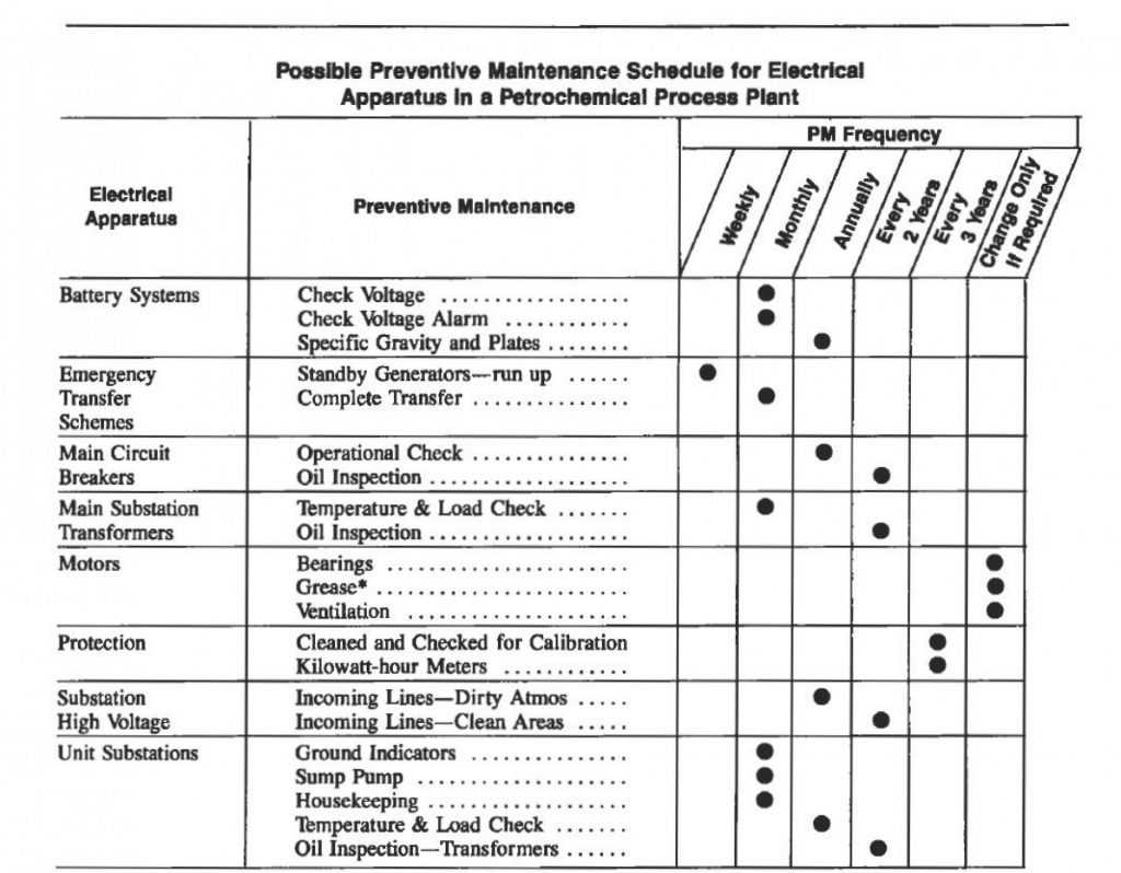 Preventive Maintenance Template Excel Download Addictionary