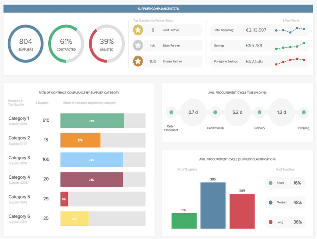 Procurement Dashboards See Great Examples Templates