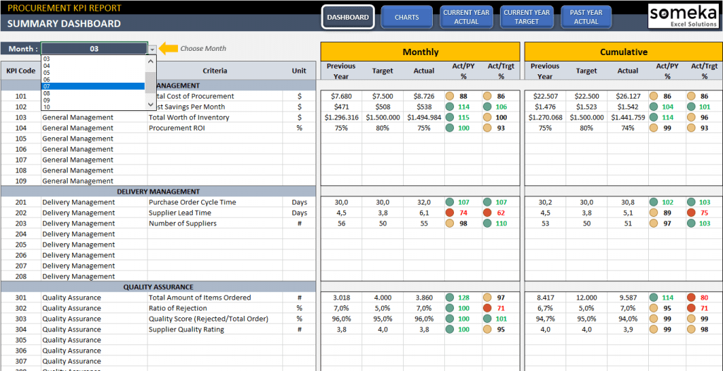 Procurement KPI Dashboard Excel Template For Purchasing