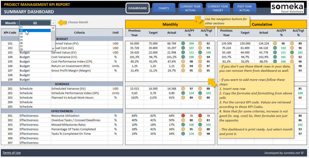 Project Management KPI Dashboard Project Status Dashboard