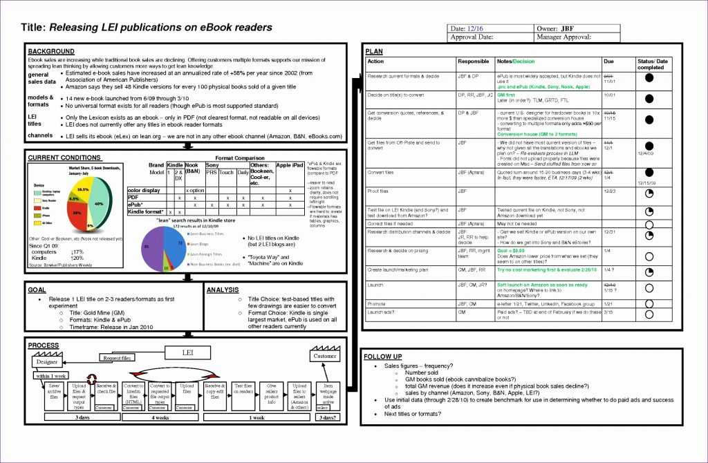 8 Project Management Status Report Template Excel Excel