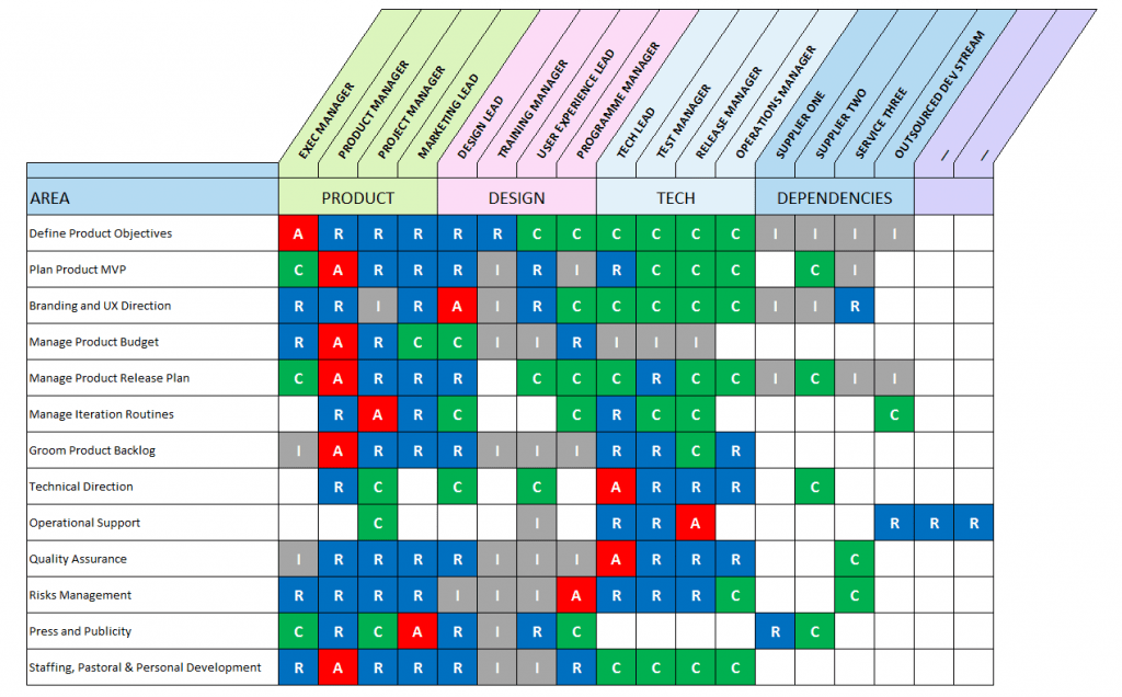 RACI Matrix Template With 3 Formats Excel Google Sheets