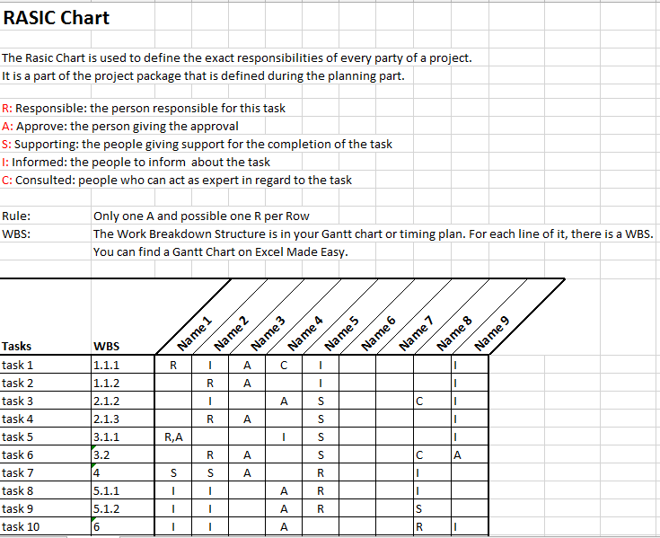RASIC Or RACI Chart In Project Management Template By