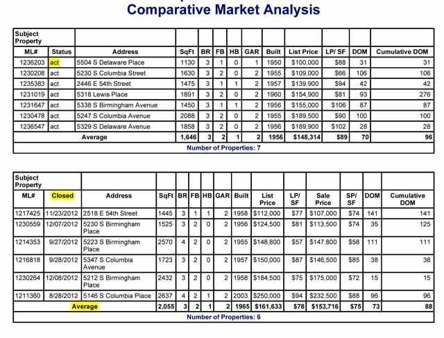 CMA Explained How Much Is My Home Worth Comparative