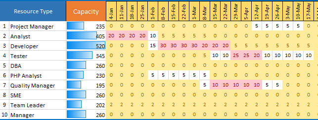Capacity Planning Template Excel Download Free Project
