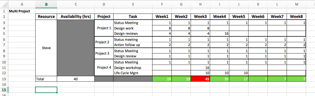 How To Create A Resource Planning Excel Template Sanzu