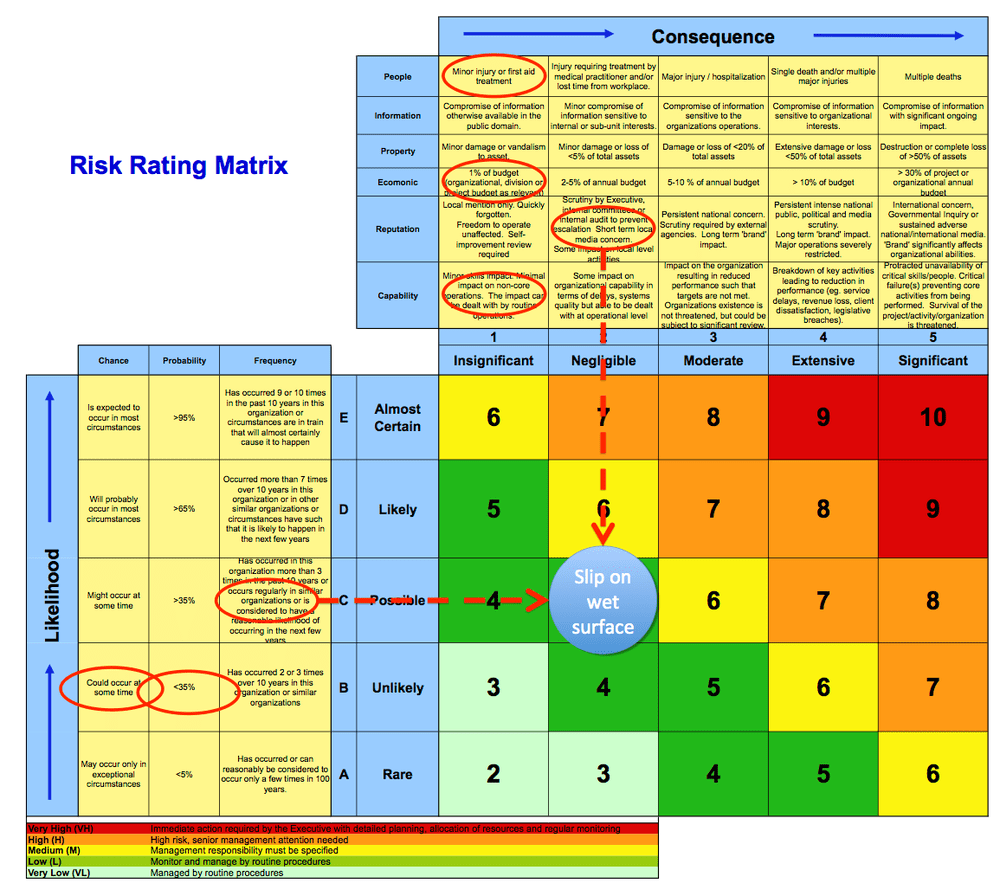 What s Right With Risk Matrices Jakeman Business Solutions