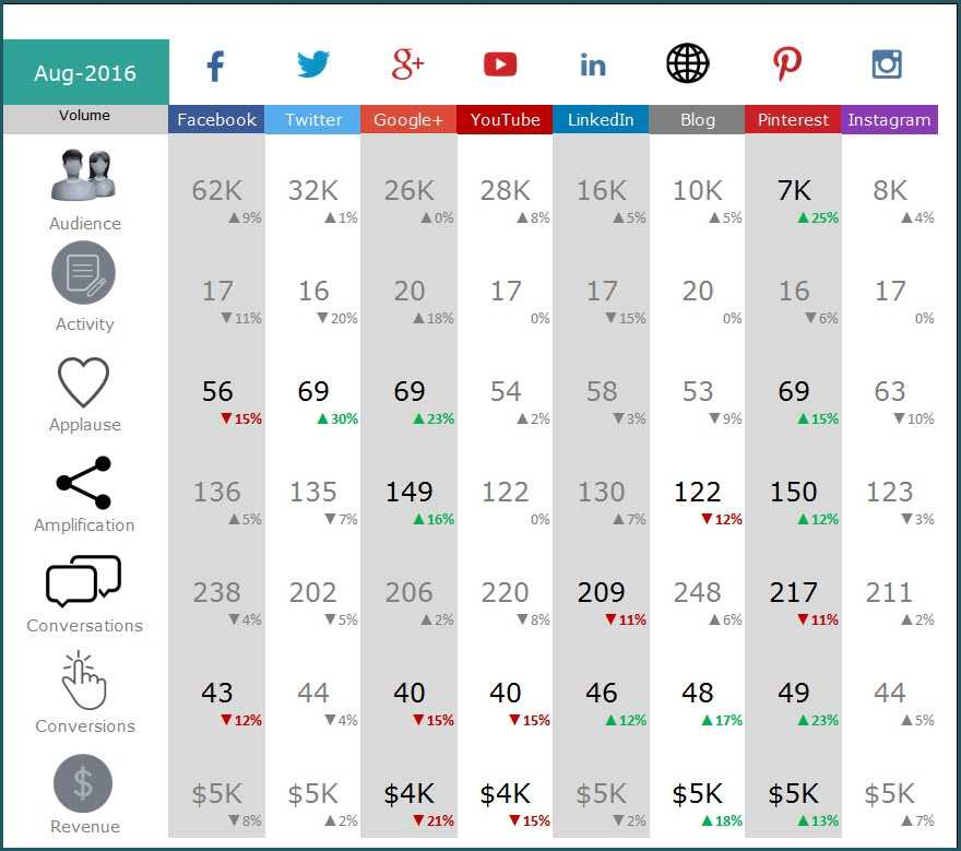 Social Media Dashboard Free Excel Template For Social
