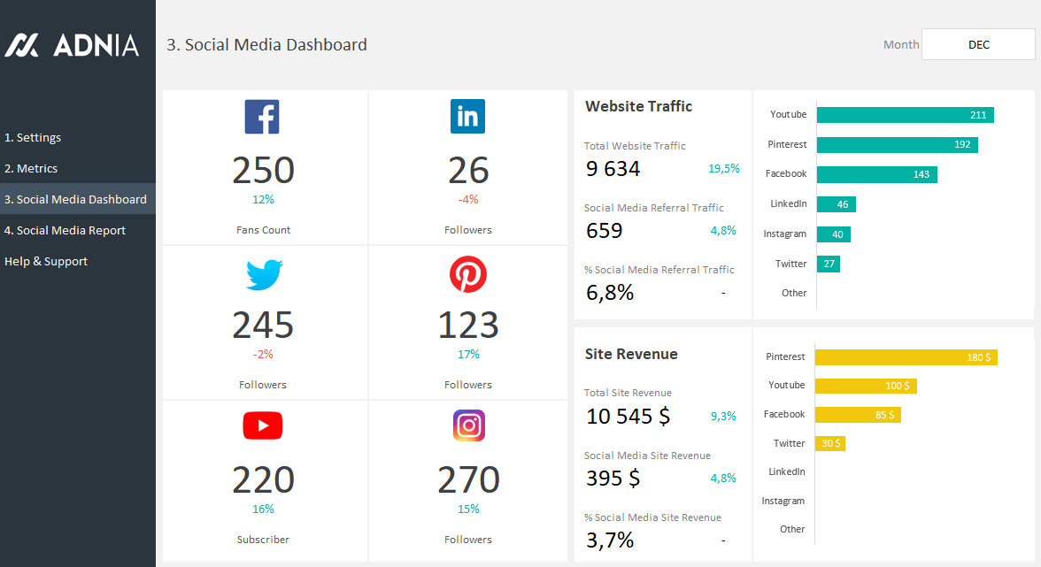 Social Media Dashboard Template Adnia Solutions