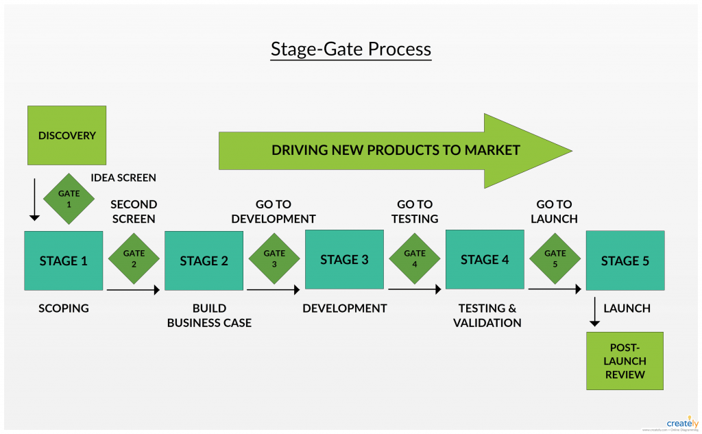 Stage Gate Process Stage Gate Process Diagram Is A Great