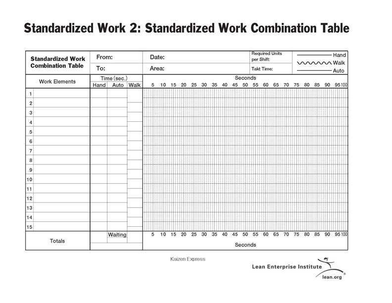 What Is A Standardized Work Combination Sheet