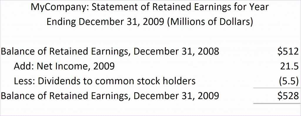 8 Statement Of Retained Earnings Template Excel Excel