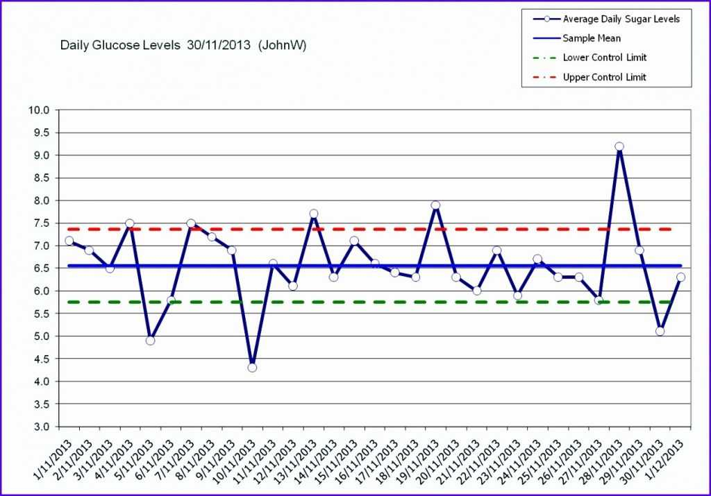 14 Excel Control Chart Template Excel Templates Excel