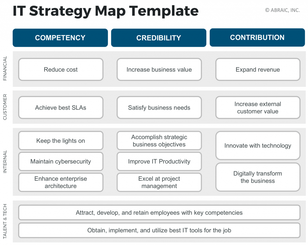 Executive Field Guide The IT Strategy Map Abraic Inc