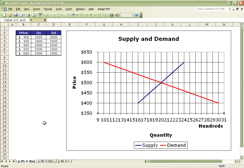 Graphing Supply And Demand Curves In Excel Economics ITT