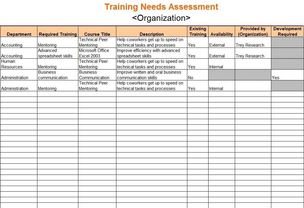 Training Needs Assessment Training Needs Assessment Template