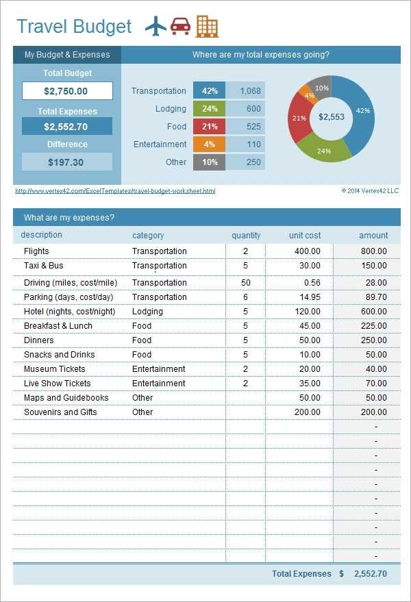 FREE 10 Sample Budget Templates In Excel