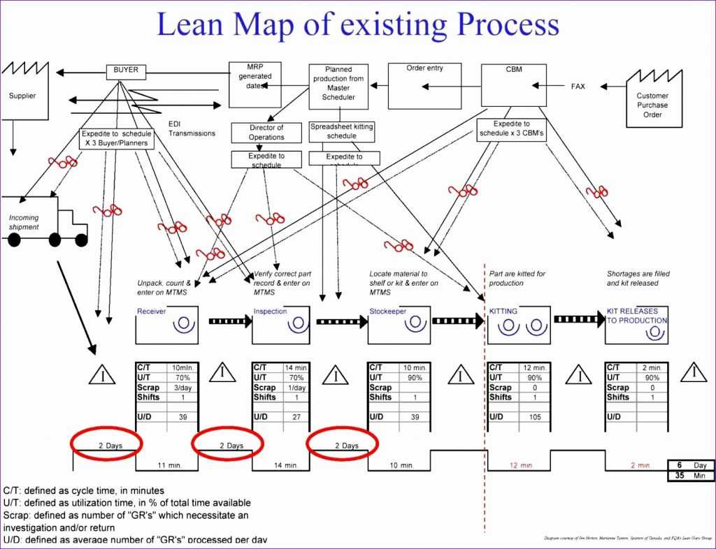 6 Value Stream Mapping Template Excel Excel Templates