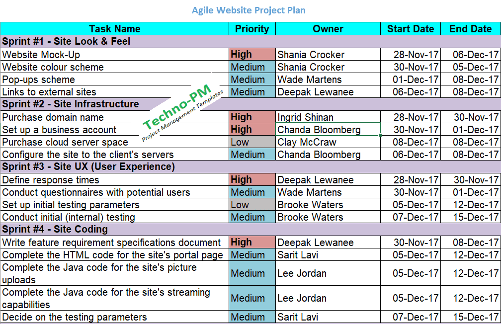 Agile Project Planning 6 Project Plan Templates