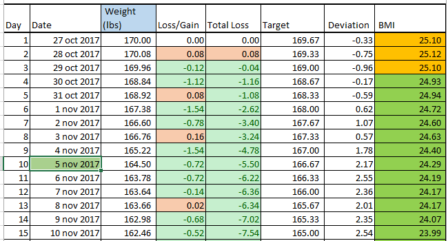 Excel Template Weight Loss Template lb Or Kg By