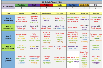 21 Day Fix Eating Plan Explained Days To Fitness
