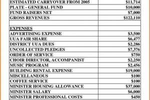 10 Sample Church Budget Spreadsheet Excel Spreadsheets