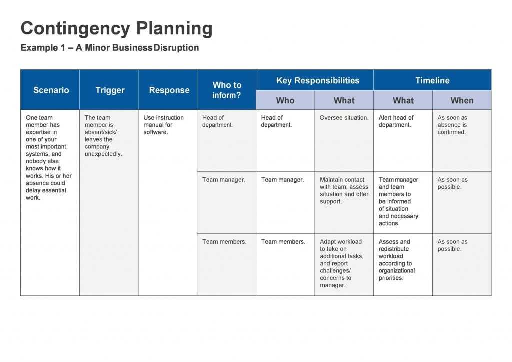 40 Detailed Contingency Plan Examples Free Templates