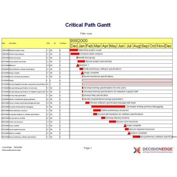 Discover Critical Path Analysis Tools For Excel