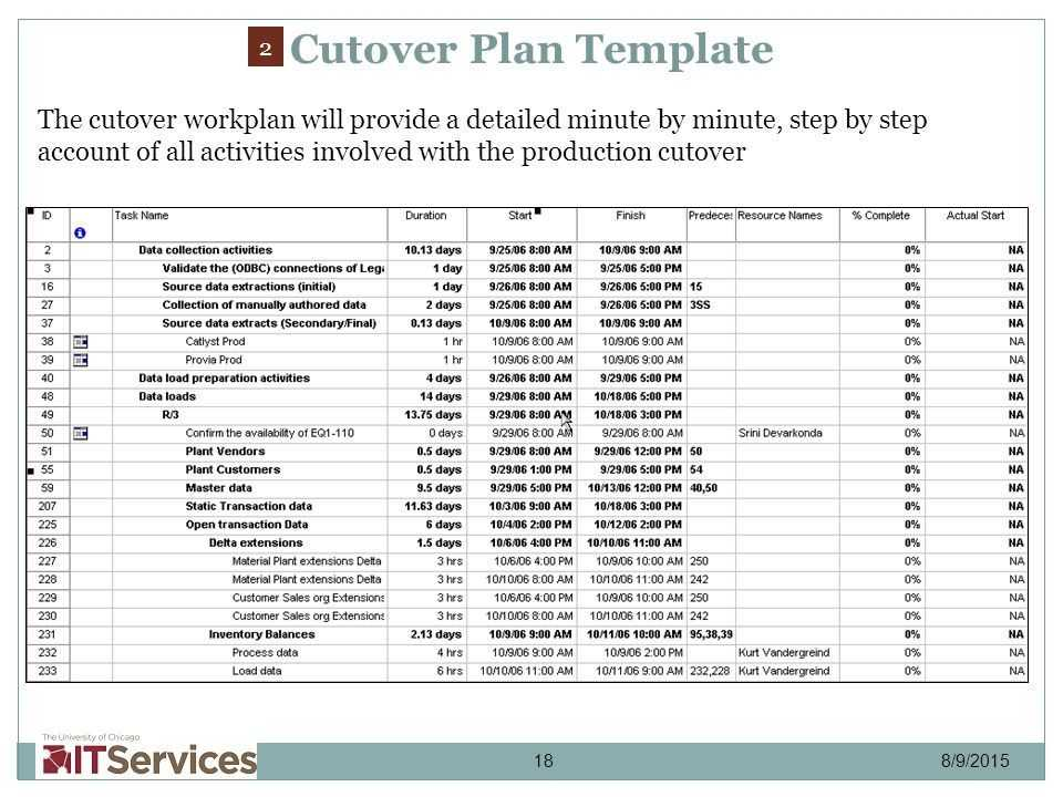 Unique Cutover Plan Template Composition Resume Ideas