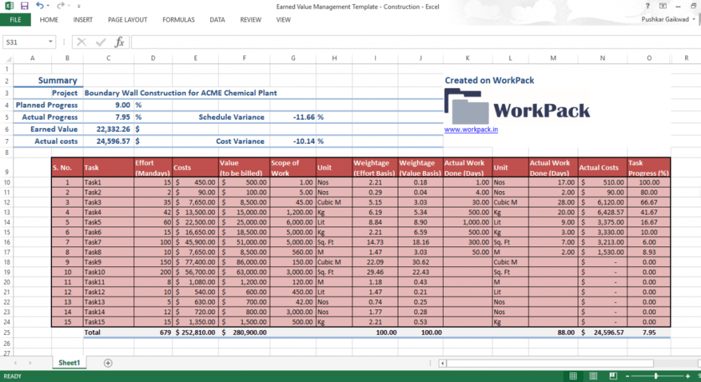 Excel Template For Earned Value Management In