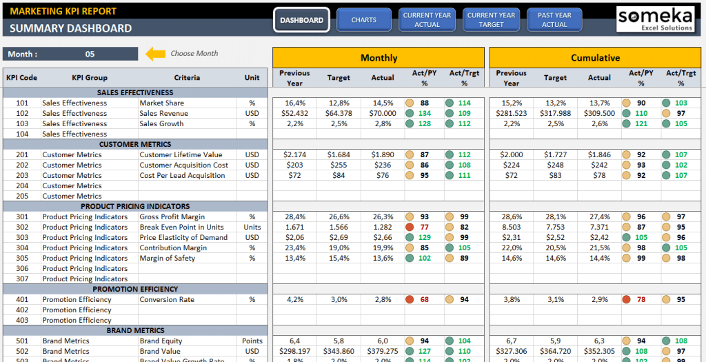Ultimate Guide To Company KPIs Examples KPI Dashboard