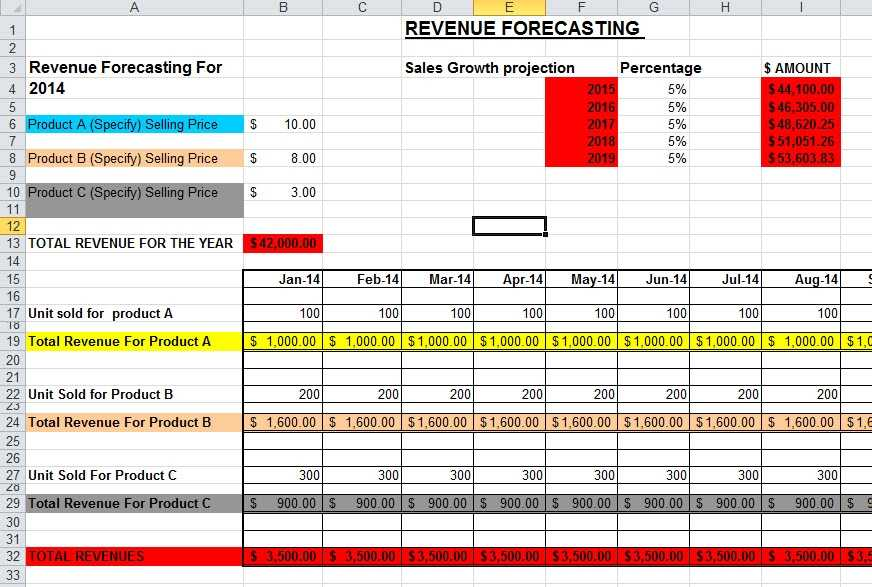 Sales Forecast Template In Excel