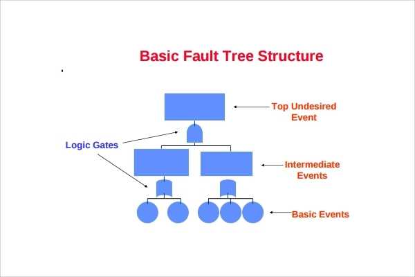 Fault Tree Template 9 Download Free Documents In PDF Excel