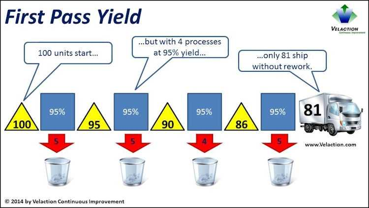 First Pass Yield Example