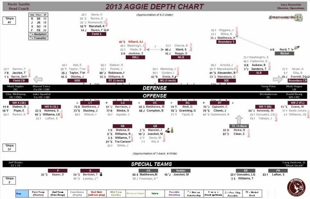 Football Depth Chart Template Excel Latter Example Template