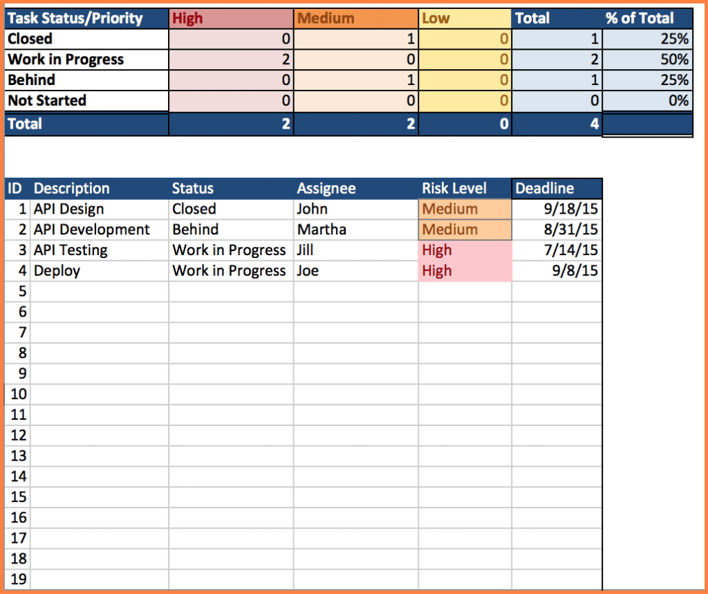 5 Issue Tracking Spreadsheet Template Excel Excel