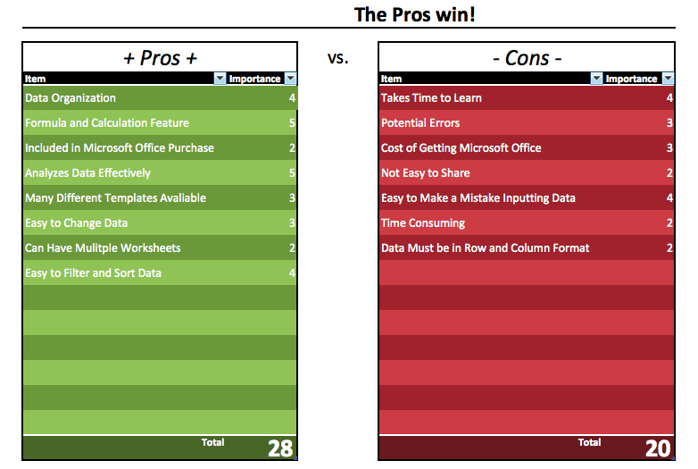Week 9 Pros And Cons Of Excel Elissahalliday