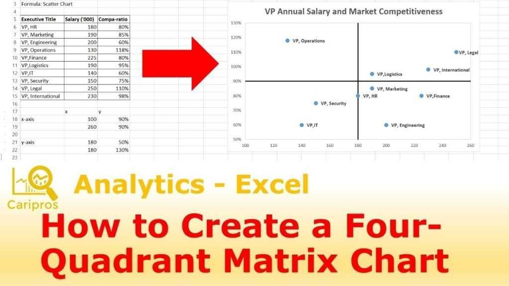 How To Create A 4 Quadrant Matrix Chart In Excel KC