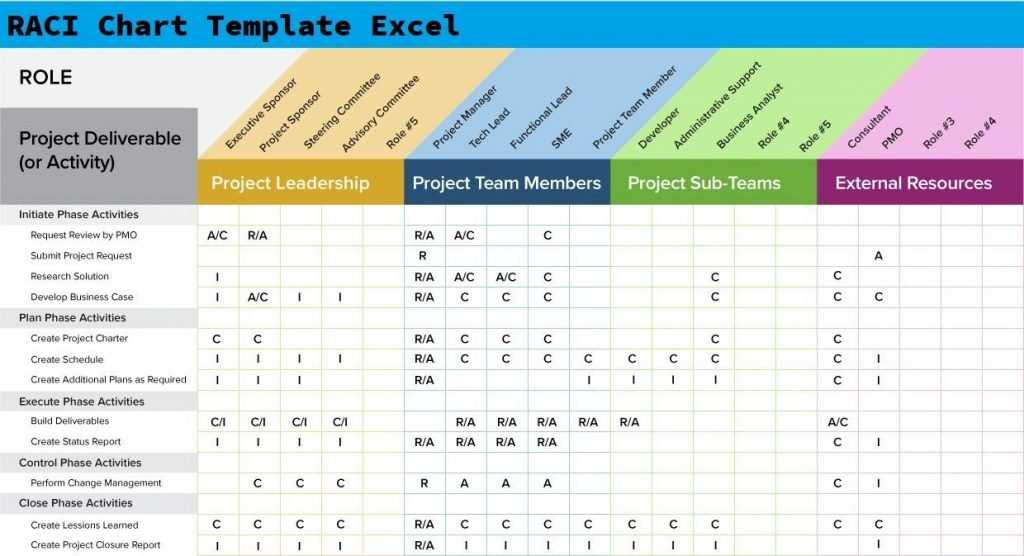 Get Free RACI Chart Template Excel Excelonist