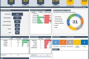 Recruitment Dashboard Excel Template HR Metrics Download
