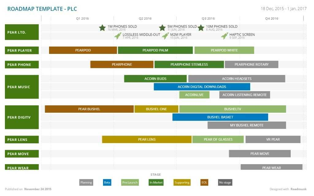 Product Roadmap Template Excel Shatterlion info